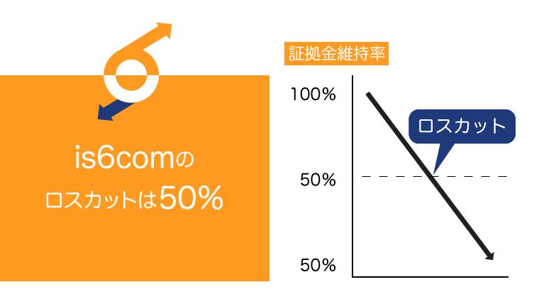 is6comのロスカットレベルは50%のアイキャッチ画像