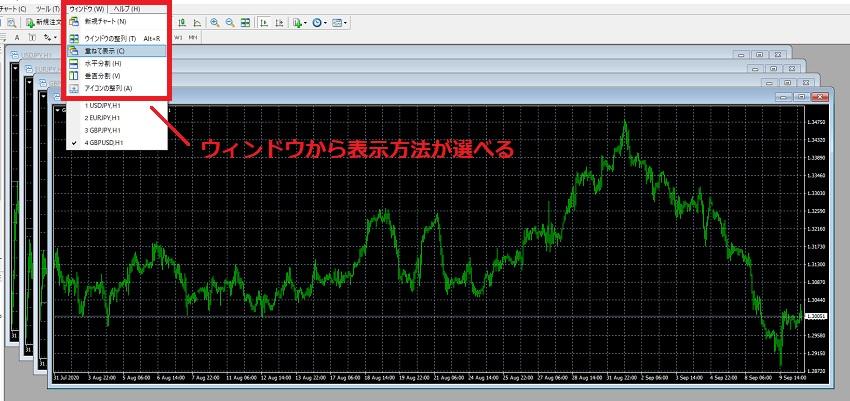 MT4のチャート整理方法