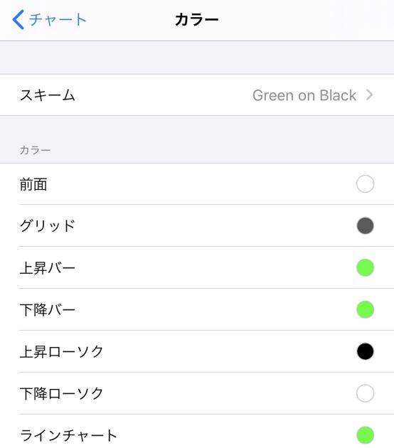 MT4iPhoneアプリのチャートカラー変更方法