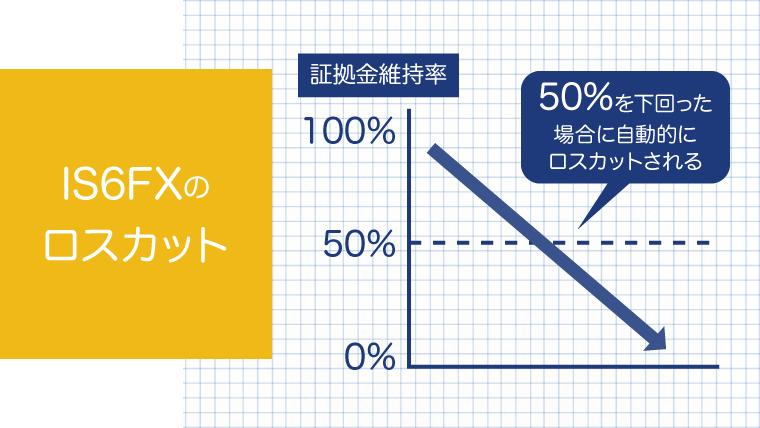 IS6FX(is6com)のロスカットレベルは50%のアイキャッチ画像